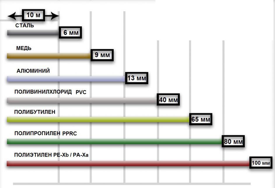 Трубопровод из поливинилхлорида (ПВХ)