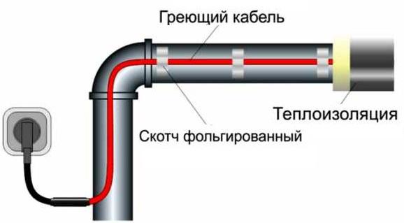 Греющий водопроводный кабель: как выбрать и смонтировать