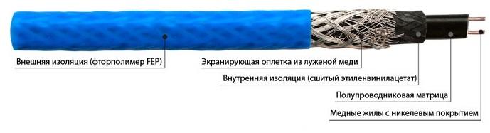 Саморегулируемый нагревательный кабель
