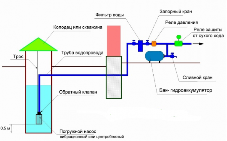 схема подключения скважинного насоса